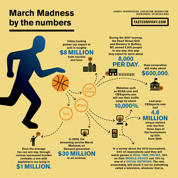 March Madness final620