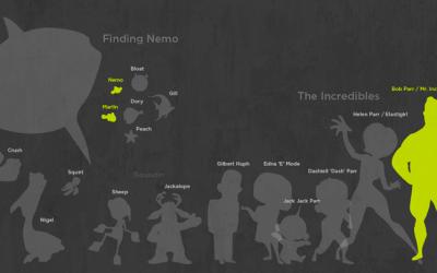 Pixar scale