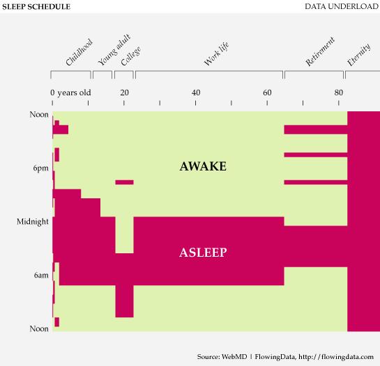 Data Underload #18 - Sleep Schedule