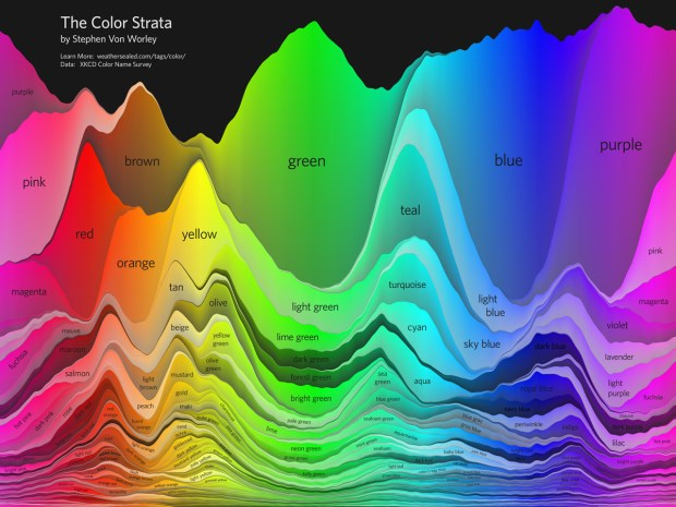 The Color Strata from Weathersealed