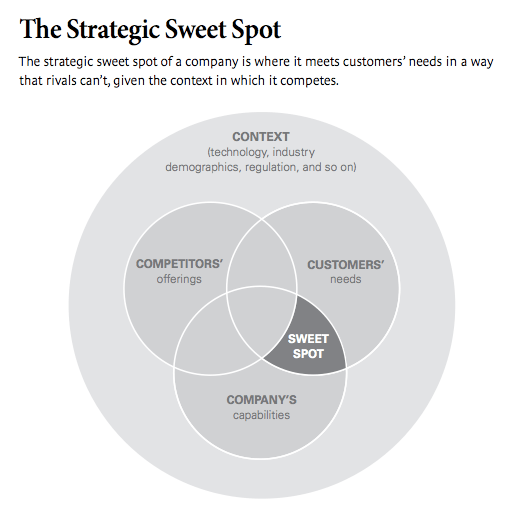 strategic sweet spot