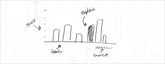 Basic rules for making graphs and charts