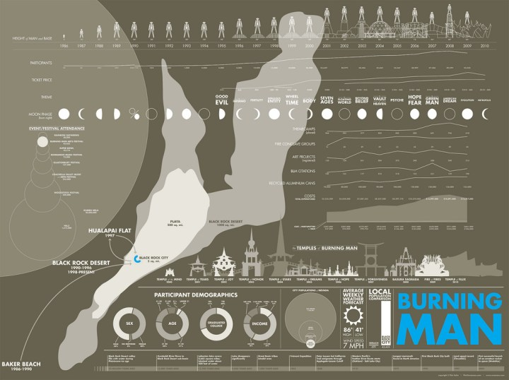 Burning man information graphic
