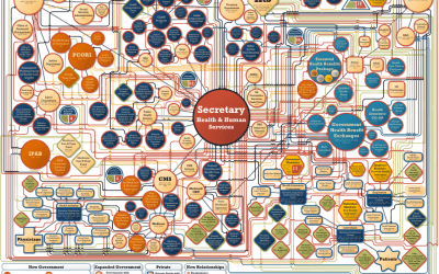 Confusing health care flowchart