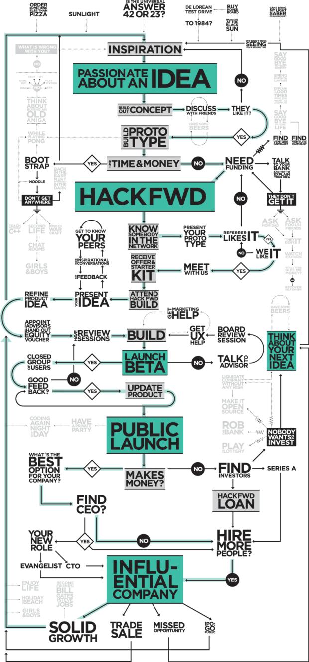 HackFwd Blueprint