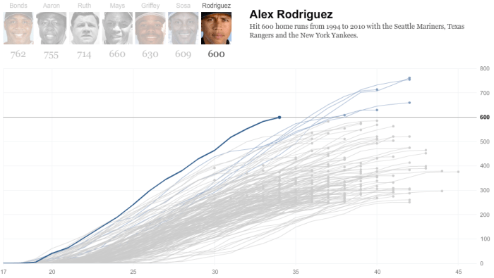 Alex Rodriguez home run chart