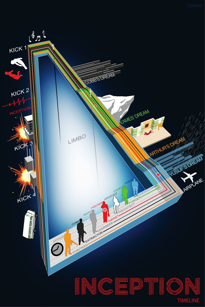 Inception Infographic