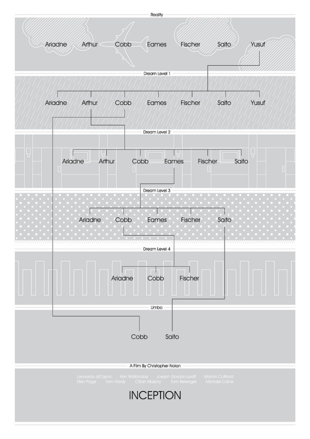 Inception flowchart infographic movie poster