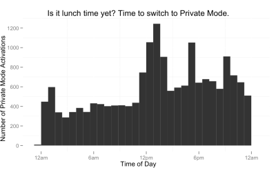 Time of day people use private browsing