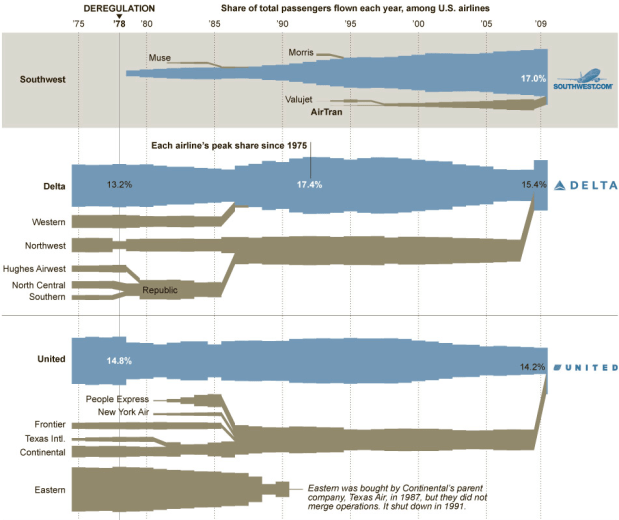 Charted history of airline mergers