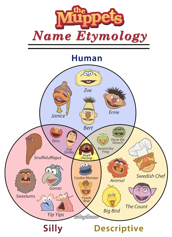 Muppets name etymology venn diagram
