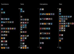 Visualizing NFL statistics
