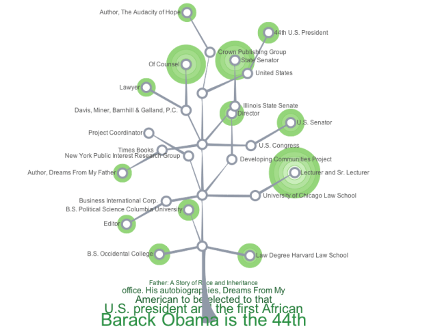 Career tree for Barack Obama