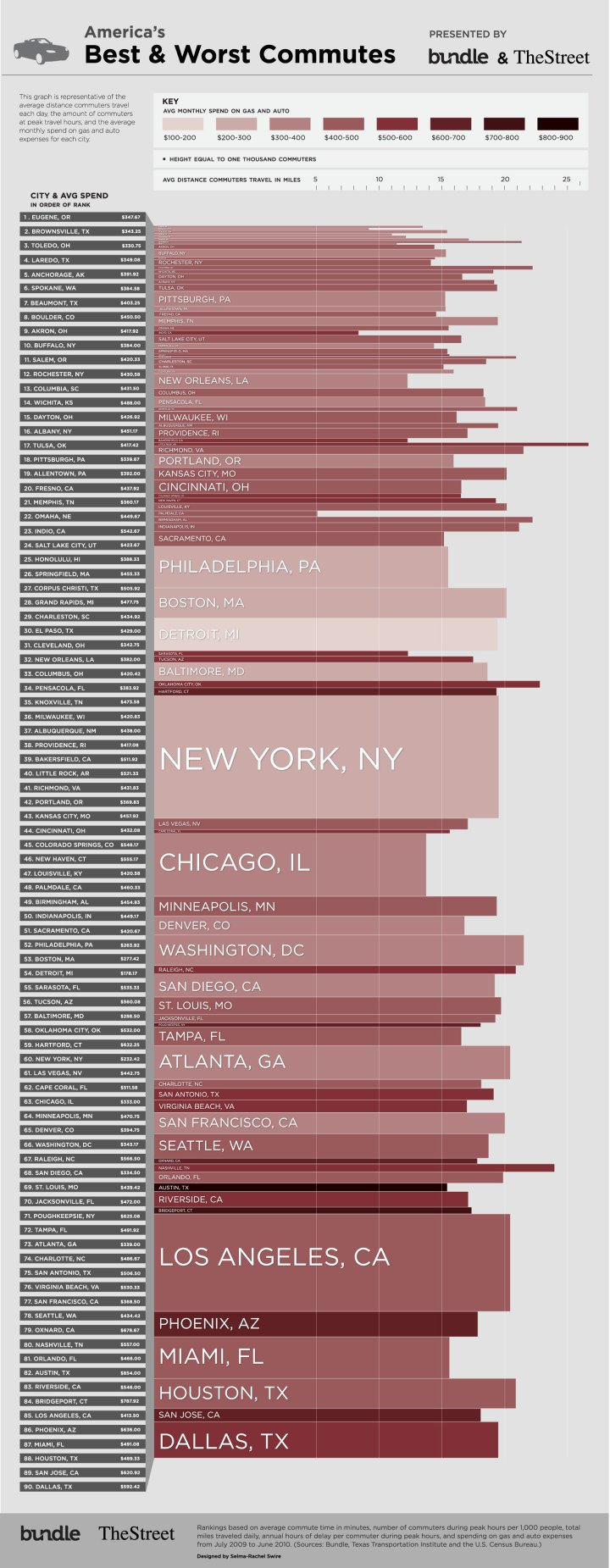 Worst Commutes in the US