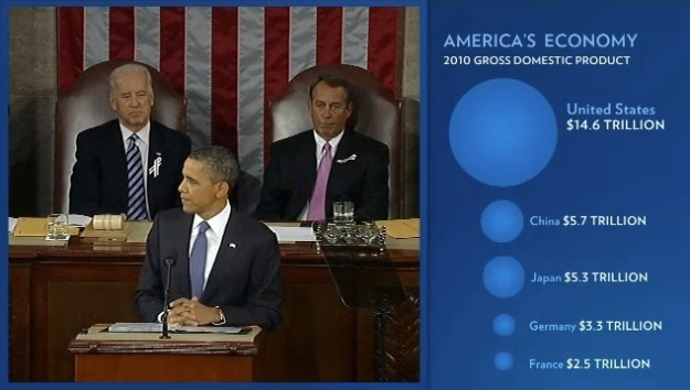 Bubble chart during SOTU