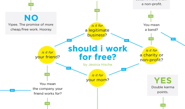 Should I work for free flowchart