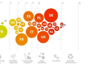 Europe energy