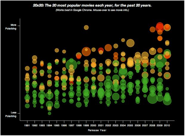 Polarizing movies