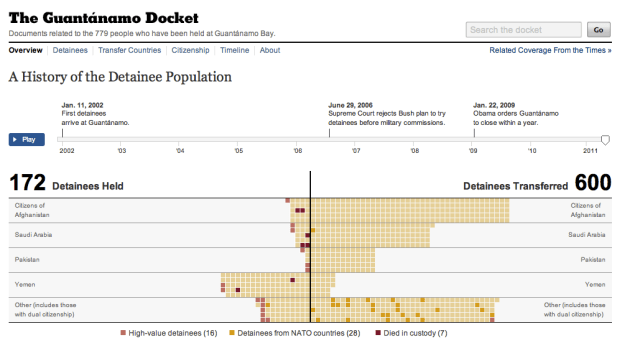 A History of the Detainee Population