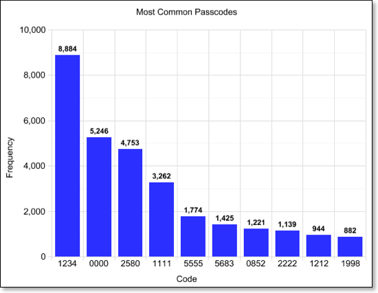 Most common passcodes