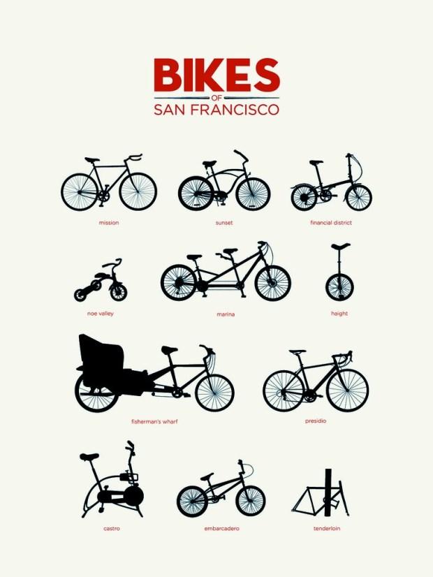 Bike of San Francisco