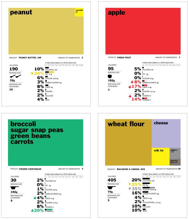 Rethink food labels by RWalker
