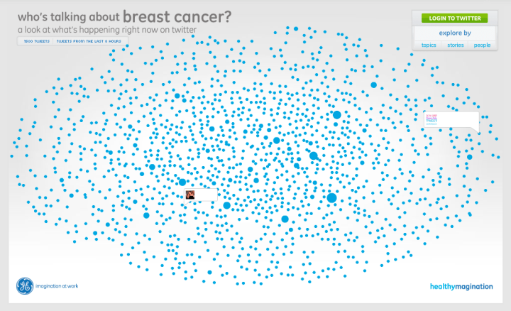 Breast cancer chatter