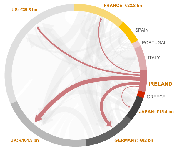Eurozone debt web