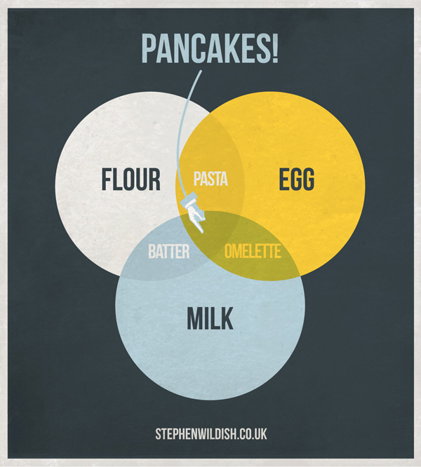 Pancake venn diagram