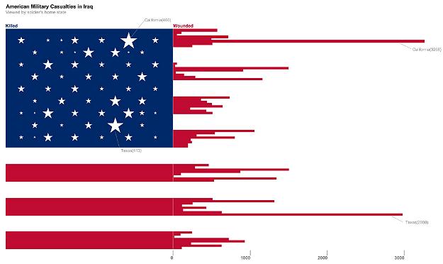 Iraq war casualties