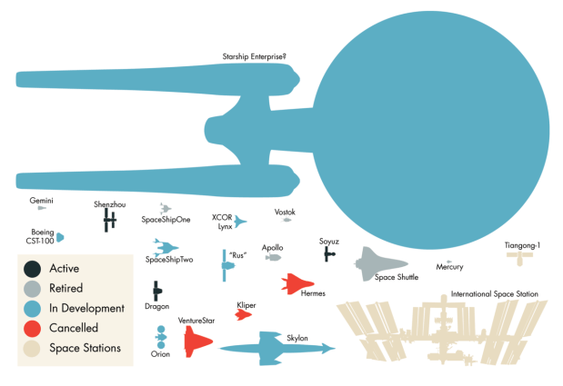 Space ships drawn to scale