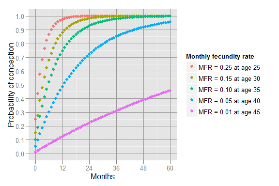 Probability of conception by month and age