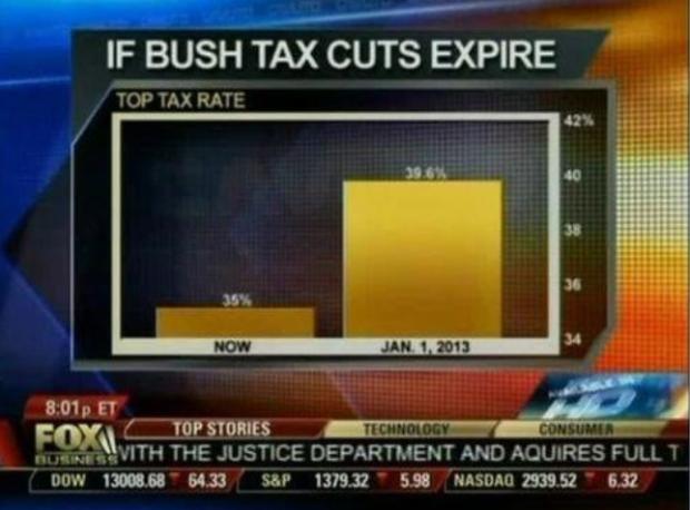 Bush cuts