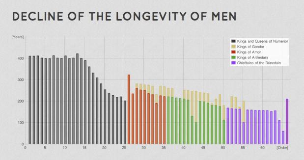 Decline of the longevity of men