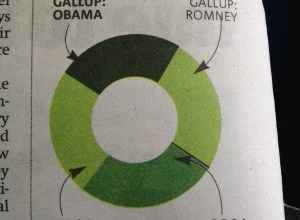 Donut chart from Boston Metro