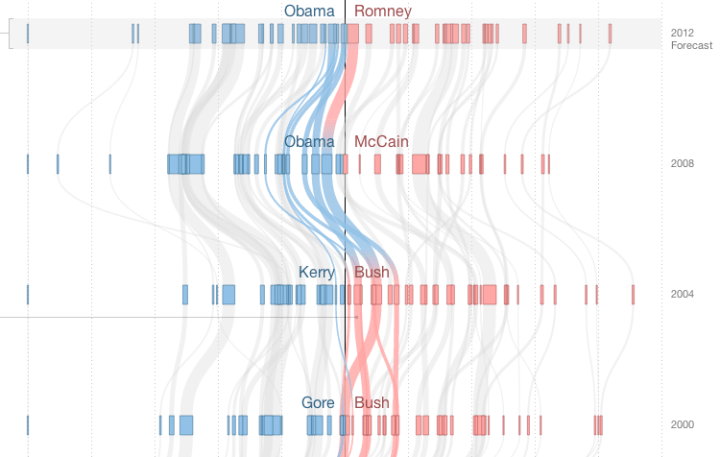 How states have shifted