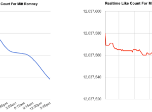 Mitt Romney unlikes on Facebook