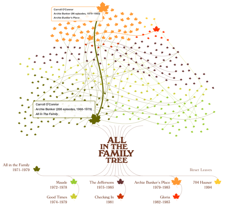 All in the Family Tree