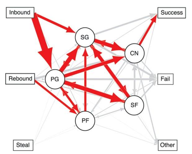 LA Laker network analysis