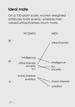 Survey women vs men
