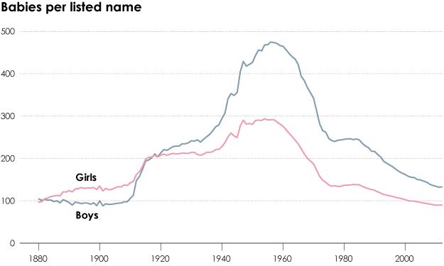 Name rates