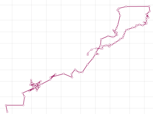 How to Make a Connected Scatter Plot