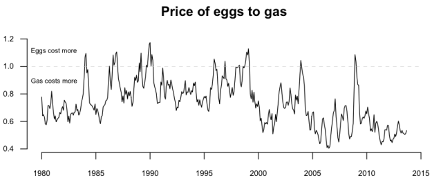 09-Eggs to gas ratio