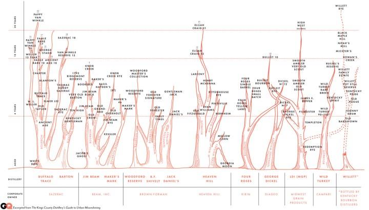 Bourbon family tree