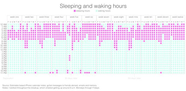 sleep breakup
