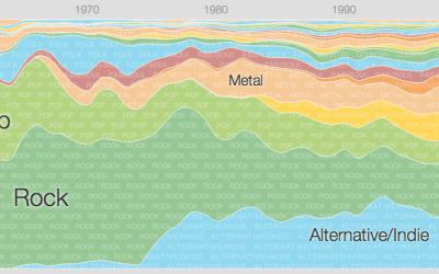 Music timeline