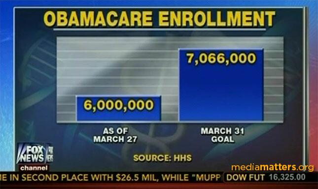 Fox News bar chart