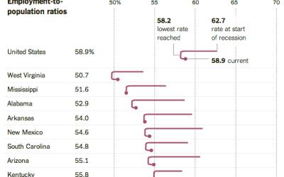 Employment-to-population ratios