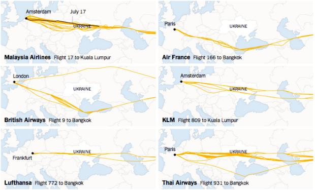 Avoiding Ukraine