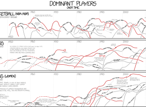 Dominant players by xkcd